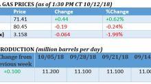 Oil Markets Take A Bearish Turn