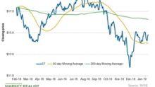 Energy Transfer's Chart Indicators and Short Interest