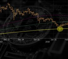 Bitcoin Breaks Above $11,000 Threshold in Fourth Day of Gains