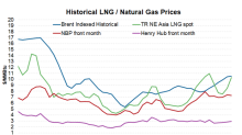 What's Driving Recent Gains in Global LNG Prices