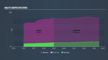 What Are Analysts Expecting From Barratt Developments PLC (LON:BDEV) In Next 12 Months?