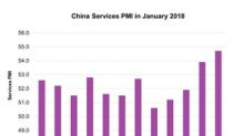 China's Service Activity Improves: What It Says About the Economy