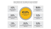 The Music Industry Has a Long Way to Go on Diversity, USC Annenberg Report Concludes