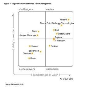 Fortinet R Positioned In The Leaders Quadrant For 2013
