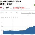 Ripple hires Facebook communications manager after its cryptocurrency triples in a week