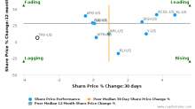 The Travelers Cos., Inc. breached its 50 day moving average in a Bearish Manner : TRV-US : July 21, 2017