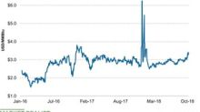 Why Nitrogen Input Natural Gas Spiked Last Week