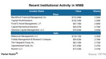 BlackRock Added a Major Position in Williams Companies