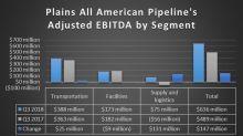 Plains All American Pipeline, L.P. Earnings Skyrocket in Q3