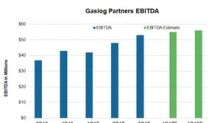 GasLog Partners' 4Q17 EBITDA: Analysts' Expectations