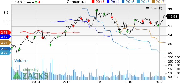 Bartosiak: Trading Oracle's (ORCL) Earnings with Options