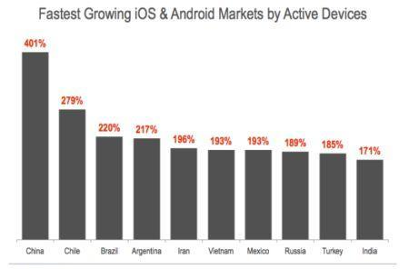 iOS and Android make for fastest tech adoption ever