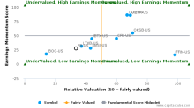 Prosperity Bancshares, Inc. breached its 50 day moving average in a Bearish Manner : PB-US : June 19, 2017