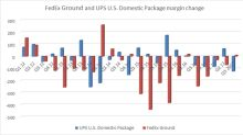 FedEx Sees Growth Ahead