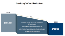 How Goldcorp Could Deliver on Its Improvement Plan in 2018