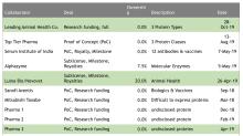 DYAI: Third Quarter 2019 Financial & Operational Results
