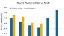 What to Expect from Hologic's Fiscal Third-Quarter Results
