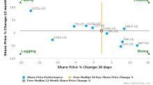 Golar LNG Ltd. breached its 50 day moving average in a Bullish Manner : GLNG-US : September 26, 2017