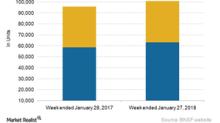 How Railcar Volumes of BNSF Railway Trended in Week 4