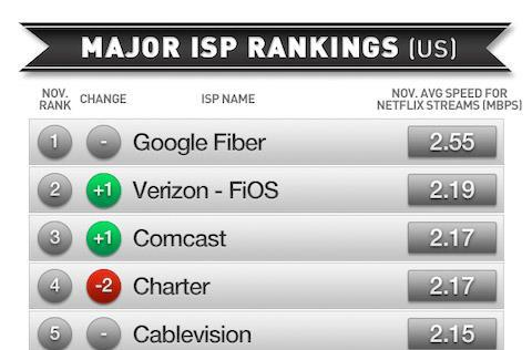 Netflix's ISP rankings confirm the expected: Google Fiber is 'the most consistently fast ISP in America'