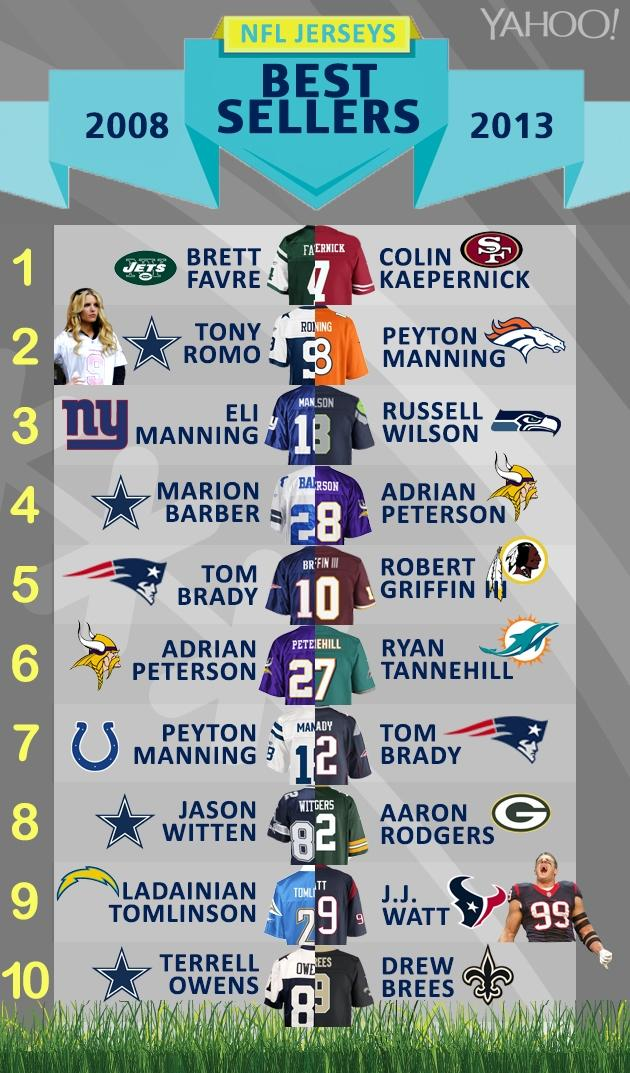 Did you get a jersey for Christmas? List of top 10 most popular ...