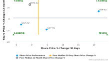 McMillan Shakespeare Ltd. breached its 50 day moving average in a Bullish Manner : MMS-AU : October 12, 2017