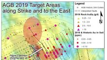 Benchmark Reports 108.36 g/t Gold and 911.2 g/t Silver over 7 Metres from New Exploration Target Area
