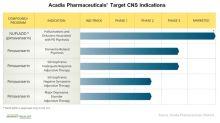 Exploring Acadia Pharmaceuticals' Promising Research Pipeline