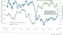 Cushing Inventories Hit January 2015 Low