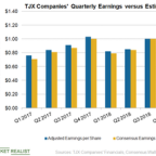TJX Companies' Fiscal Q1 2019 Earnings and Updated Guidance