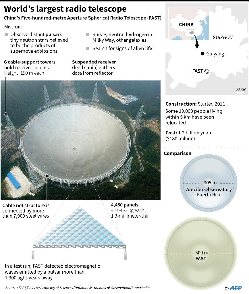 Factfile on China's Five-hundred-metre Aperture Spherical Radio Telescope (FAST) (AFP Photo/-, -)