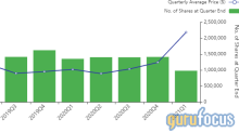 Tweedy Browne Sells Baidu, Cisco Systems