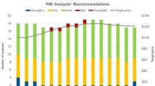 What Analysts Recommend for Philip Morris