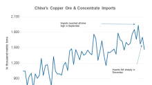 Copper's Diagnosis: How Severe Is China's Slowdown?