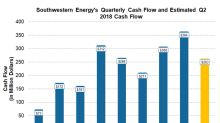 Will Southwestern Energy Report Positive Free Cash Flow in Q2?