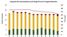 Why Analysts Lowered Target Price on Colgate-Palmolive Stock