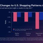 Chart: Amazon Prime Day depresses retailer foot traffic