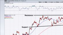 Why Advanced Micro Devices, Inc. Stock Will Rally 35%