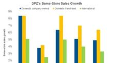Domino's Pizza Posts Weak Domestic Same-Store Sales Growth