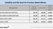 Reading the Volatility of Precious Metal Miners in May