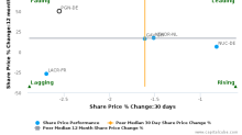 paragon AG breached its 50 day moving average in a Bearish Manner : PGN-DE : December 16, 2016