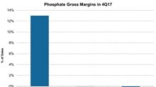How Fertilizer Producers' Phosphate Margins Stacked Up in 4Q17
