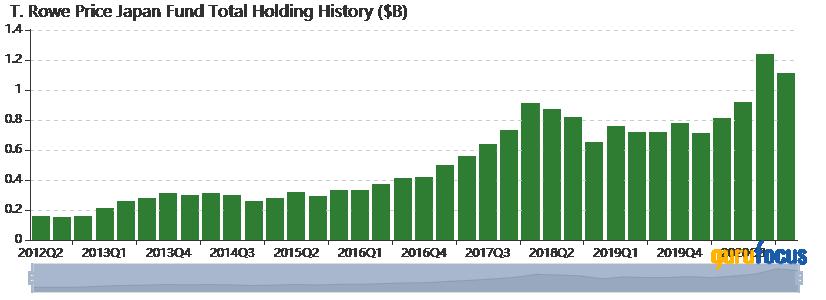 T. Rowe Price Japan Fund Slashes Portfolio in 1st Quarter
