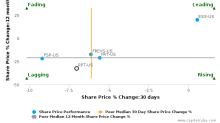 Ramco-Gershenson Properties Trust breached its 50 day moving average in a Bearish Manner : RPT-US : August 29, 2017