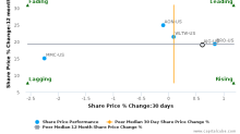 Arthur J. Gallagher & Co. breached its 50 day moving average in a Bearish Manner : AJG-US : August 18, 2017