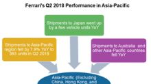 What Hurt Ferrari's Q2 2018 Performance in Asia-Pacific Region?