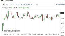 〈財報〉百事可樂Q2營收下滑3% 但仍優於市場預期