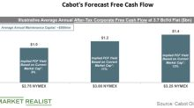 What's Cabot Oil & Gas's Free Cash Flow Forecast?