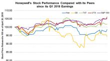 Honeywell Stock since First-Quarter Earnings