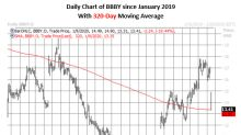 BBBY Put Options Pick Up as Stock Sells Off